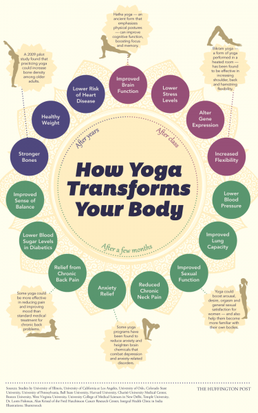 click on pictures for link to studies from huffingtonpost.com / How Yoga Changes Your Body, Starting The Day You Begin (INFOGRAPHIC)